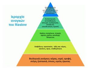 Maslow's πυραμίδα αναγκών